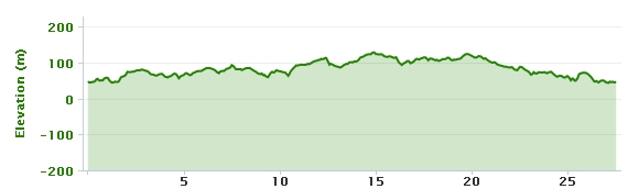 23-05-2013 bike ride elevation graph