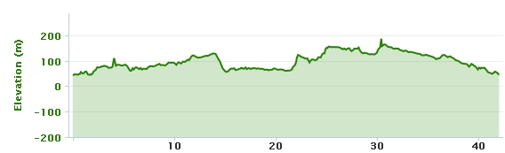 06-08-2013 bike ride elevation graph