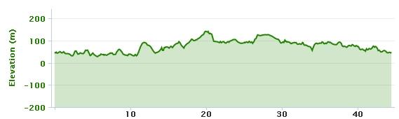 19-11-2013 bike ride elevation graph