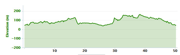 19-01-2014 bike ride elevation graph