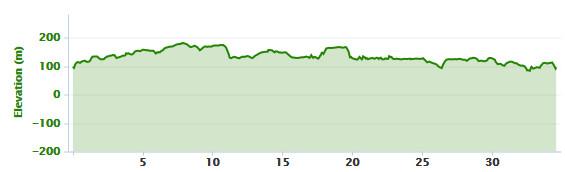 18-02-2016 - bike ride elevation graph