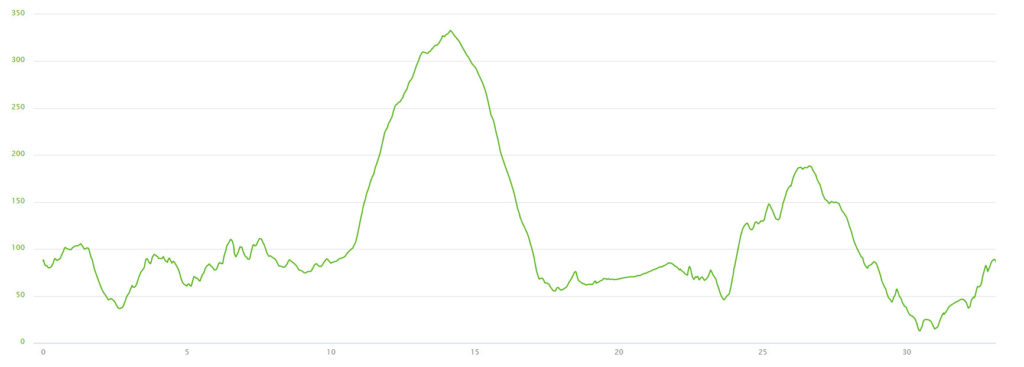 26-09-2016 - bike ride elevation graph